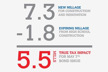 True Tax Impact